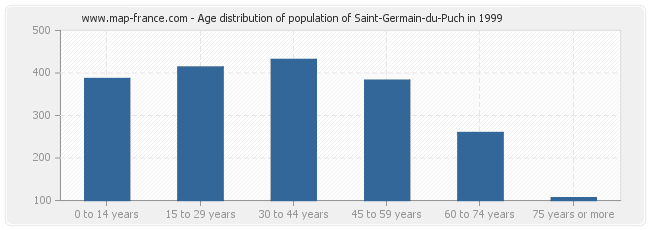 Age distribution of population of Saint-Germain-du-Puch in 1999