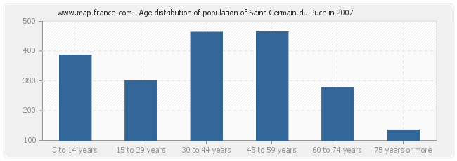 Age distribution of population of Saint-Germain-du-Puch in 2007
