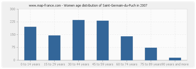 Women age distribution of Saint-Germain-du-Puch in 2007