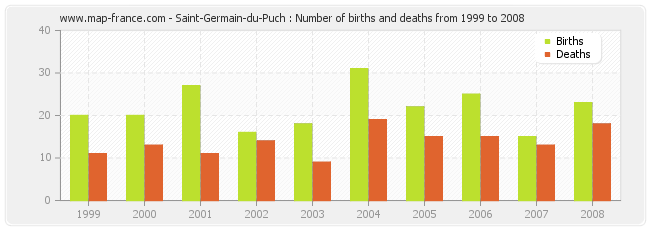 Saint-Germain-du-Puch : Number of births and deaths from 1999 to 2008