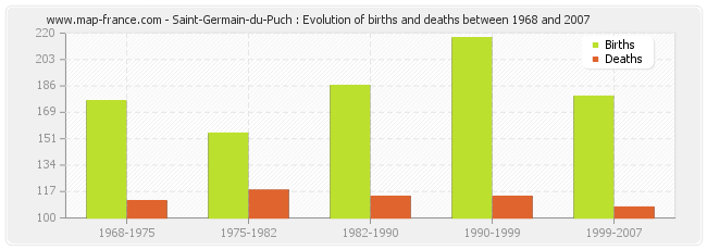 Saint-Germain-du-Puch : Evolution of births and deaths between 1968 and 2007