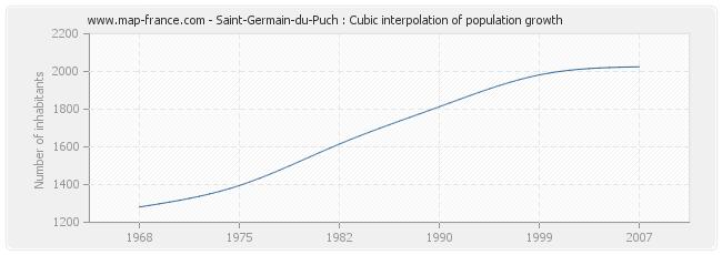 Saint-Germain-du-Puch : Cubic interpolation of population growth