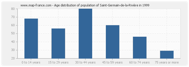 Age distribution of population of Saint-Germain-de-la-Rivière in 1999