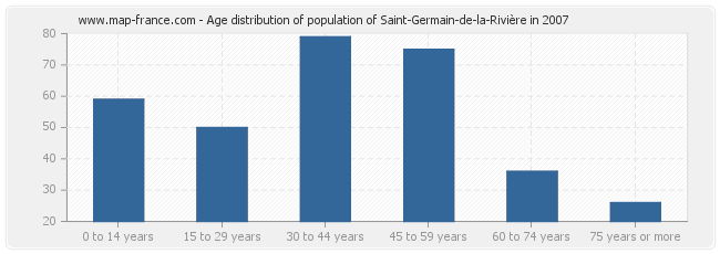 Age distribution of population of Saint-Germain-de-la-Rivière in 2007