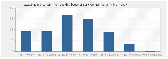 Men age distribution of Saint-Germain-de-la-Rivière in 2007