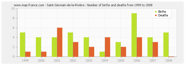 Saint-Germain-de-la-Rivière : Number of births and deaths from 1999 to 2008