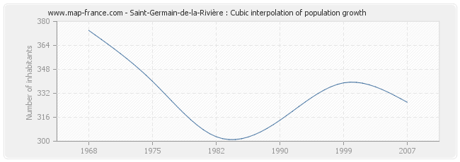 Saint-Germain-de-la-Rivière : Cubic interpolation of population growth