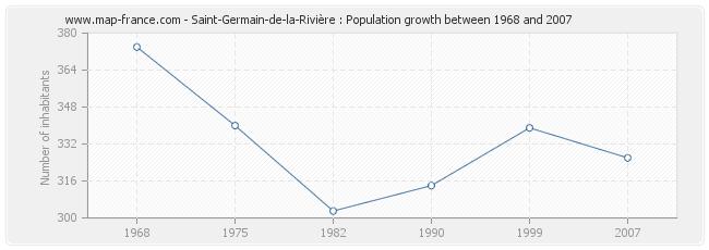 Population Saint-Germain-de-la-Rivière