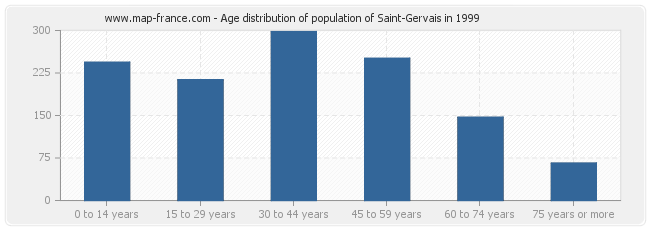 Age distribution of population of Saint-Gervais in 1999