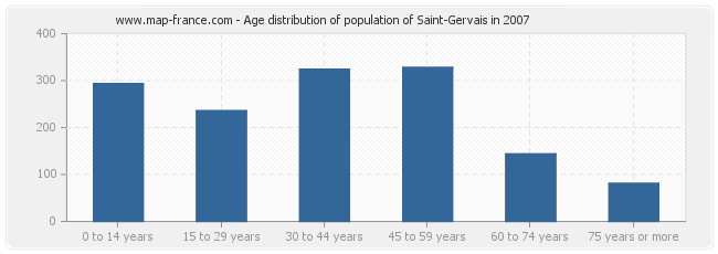 Age distribution of population of Saint-Gervais in 2007