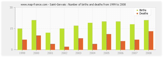 Saint-Gervais : Number of births and deaths from 1999 to 2008