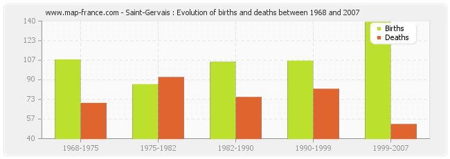 Saint-Gervais : Evolution of births and deaths between 1968 and 2007