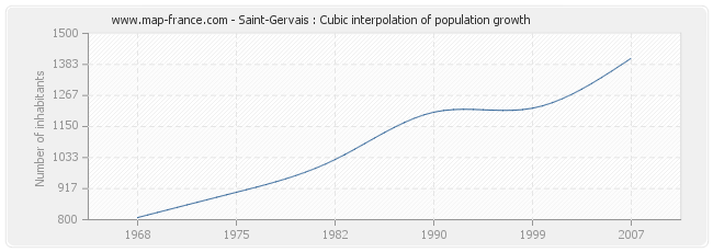 Saint-Gervais : Cubic interpolation of population growth