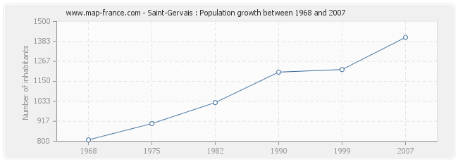 Population Saint-Gervais