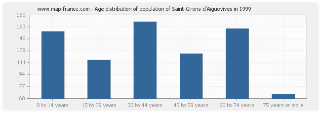 Age distribution of population of Saint-Girons-d'Aiguevives in 1999