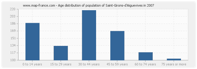 Age distribution of population of Saint-Girons-d'Aiguevives in 2007