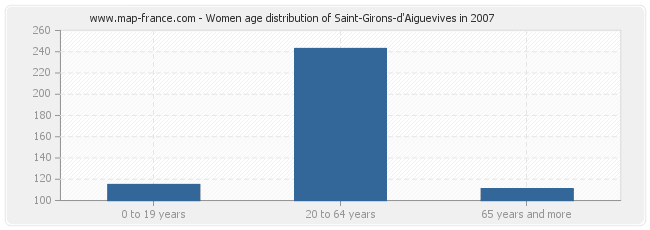 Women age distribution of Saint-Girons-d'Aiguevives in 2007
