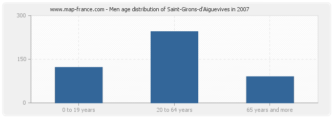 Men age distribution of Saint-Girons-d'Aiguevives in 2007