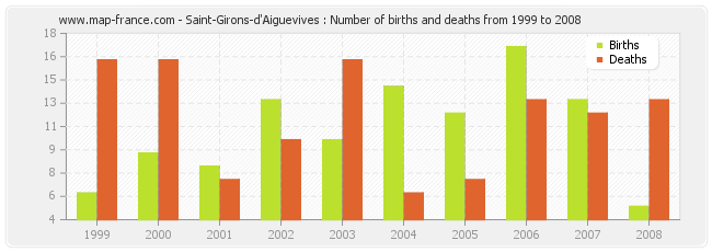Saint-Girons-d'Aiguevives : Number of births and deaths from 1999 to 2008