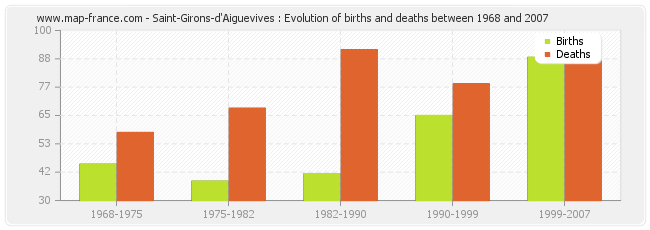 Saint-Girons-d'Aiguevives : Evolution of births and deaths between 1968 and 2007