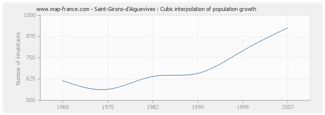 Saint-Girons-d'Aiguevives : Cubic interpolation of population growth