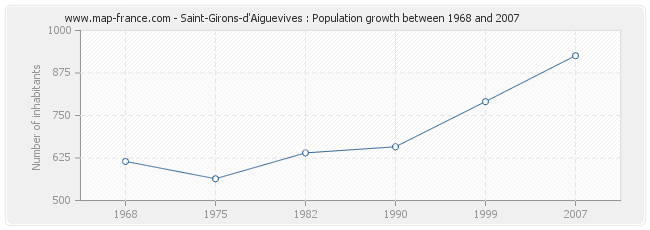 Population Saint-Girons-d'Aiguevives