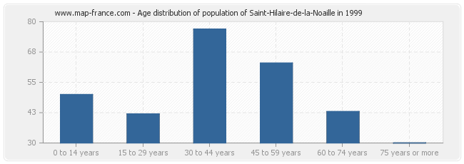 Age distribution of population of Saint-Hilaire-de-la-Noaille in 1999