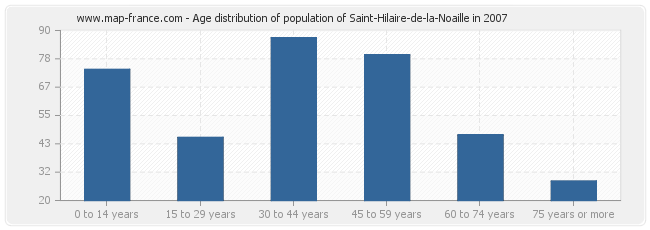 Age distribution of population of Saint-Hilaire-de-la-Noaille in 2007