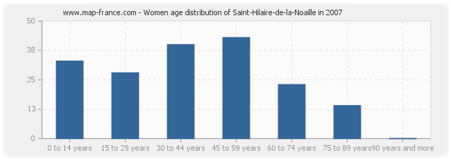 Women age distribution of Saint-Hilaire-de-la-Noaille in 2007