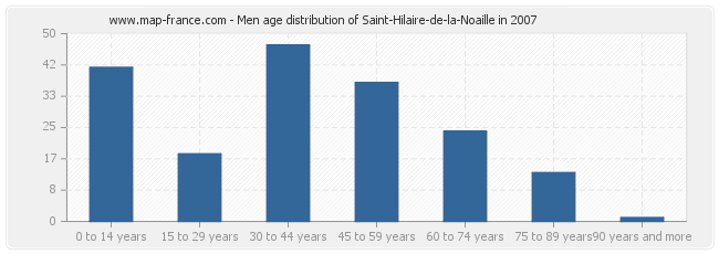 Men age distribution of Saint-Hilaire-de-la-Noaille in 2007