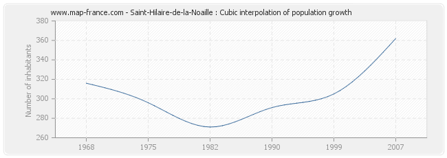 Saint-Hilaire-de-la-Noaille : Cubic interpolation of population growth