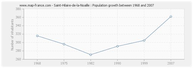Population Saint-Hilaire-de-la-Noaille
