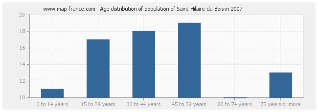Age distribution of population of Saint-Hilaire-du-Bois in 2007