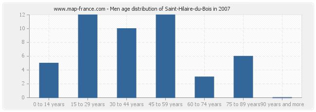 Men age distribution of Saint-Hilaire-du-Bois in 2007
