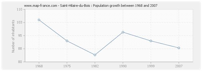 Population Saint-Hilaire-du-Bois