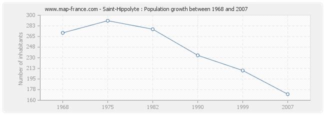 Population Saint-Hippolyte