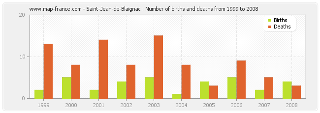 Saint-Jean-de-Blaignac : Number of births and deaths from 1999 to 2008