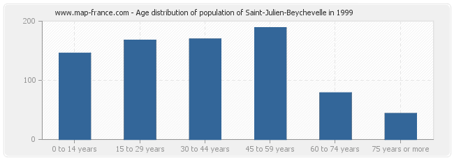 Age distribution of population of Saint-Julien-Beychevelle in 1999