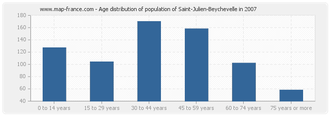 Age distribution of population of Saint-Julien-Beychevelle in 2007