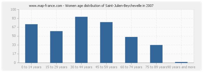 Women age distribution of Saint-Julien-Beychevelle in 2007