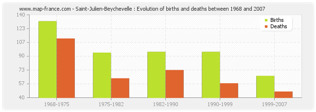 Saint-Julien-Beychevelle : Evolution of births and deaths between 1968 and 2007