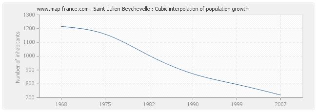Saint-Julien-Beychevelle : Cubic interpolation of population growth
