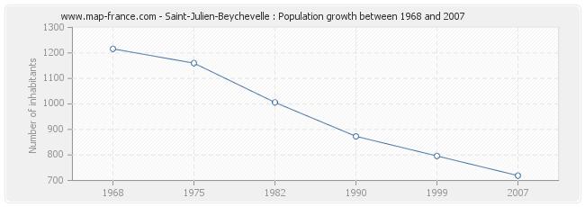 Population Saint-Julien-Beychevelle