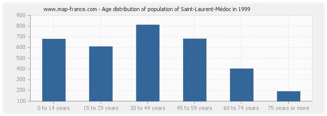 Age distribution of population of Saint-Laurent-Médoc in 1999
