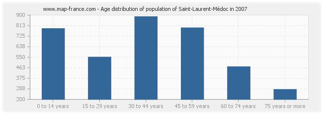 Age distribution of population of Saint-Laurent-Médoc in 2007