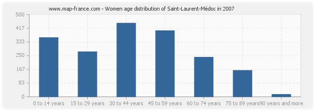 Women age distribution of Saint-Laurent-Médoc in 2007