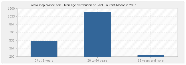 Men age distribution of Saint-Laurent-Médoc in 2007