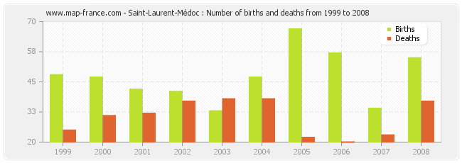Saint-Laurent-Médoc : Number of births and deaths from 1999 to 2008