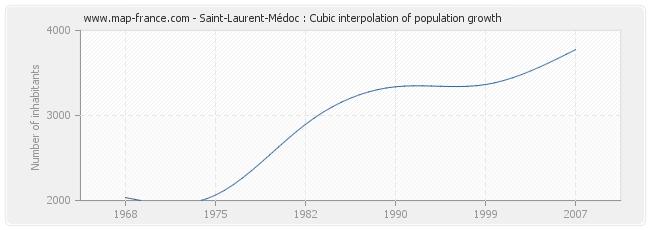 Saint-Laurent-Médoc : Cubic interpolation of population growth
