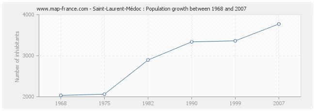 Population Saint-Laurent-Médoc